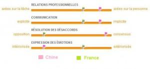 Différences culturelles entre la Chine et la France