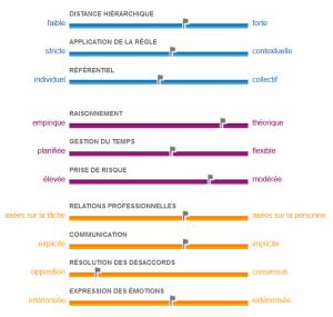Profil culturel français