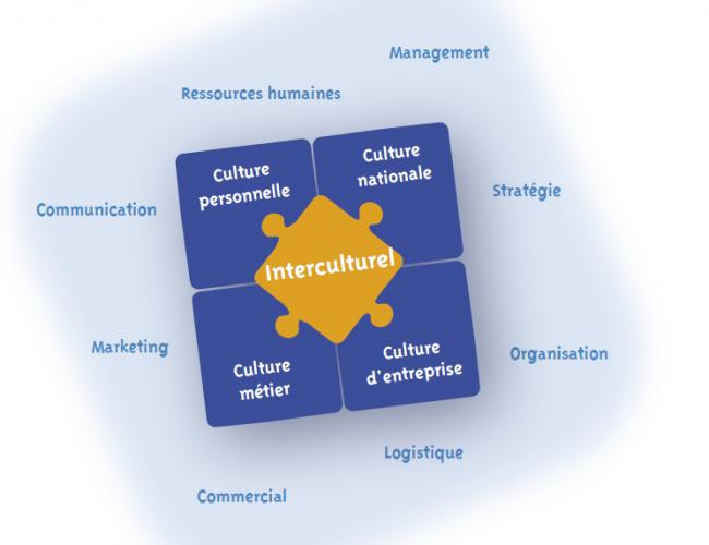 Puzzle interculturel